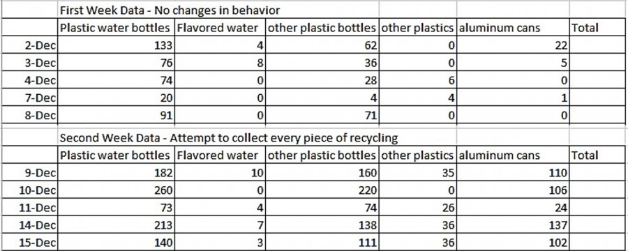 Woodgrove Recycling Project Reveals Interesting Data