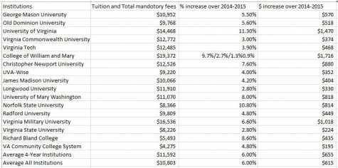 Rising Tuition Raises Concern for Families