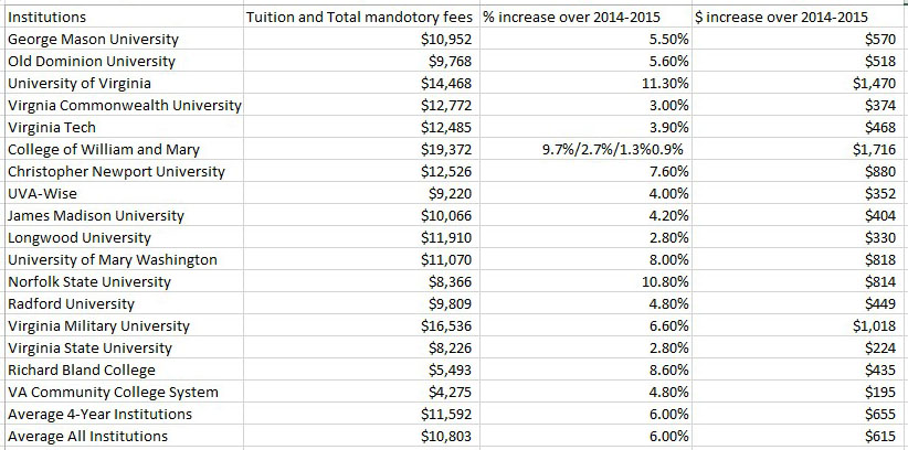 Rising+Tuition+Raises+Concern+for+Families